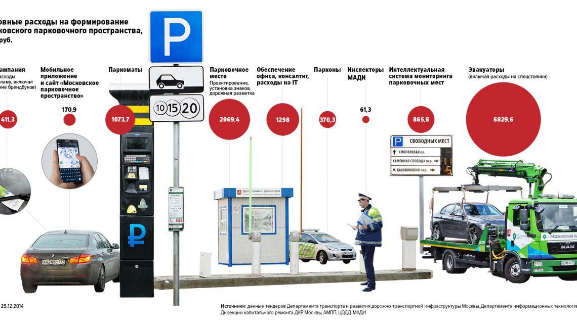 Московская парковка как средство грабежа сограждан